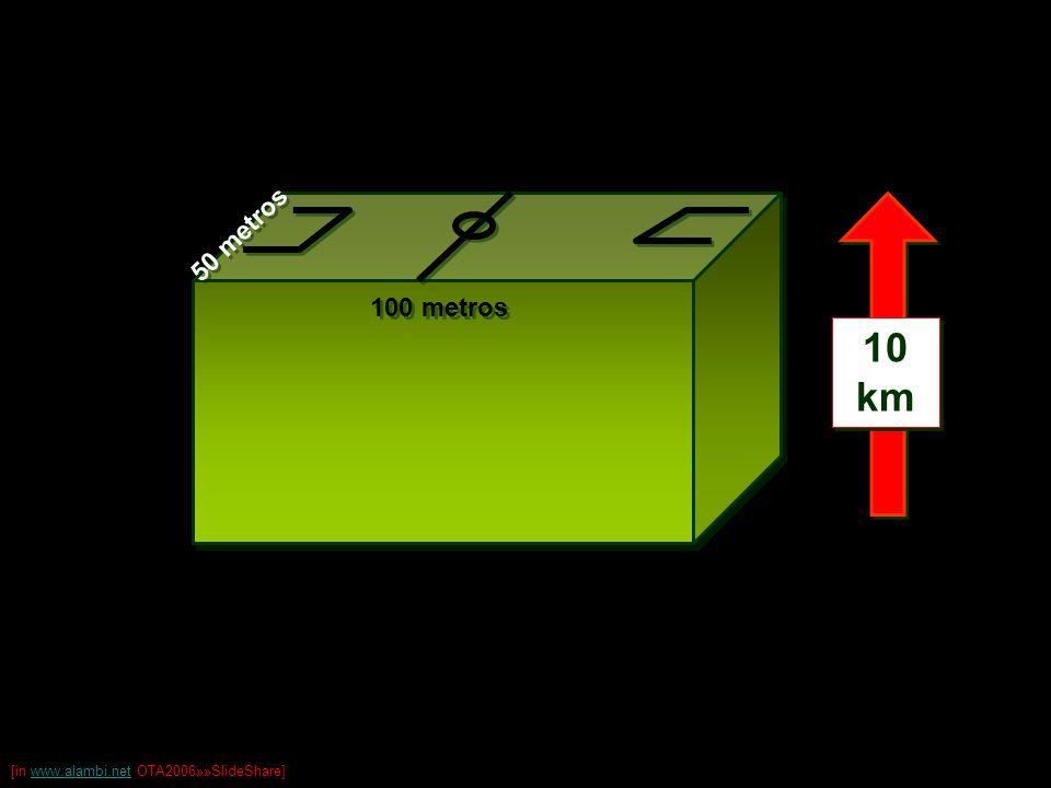 100 metros 50 metros 10 km [in www.alambi.net OTA2006»»SlideShare]